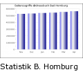Statistik Bad Homburg